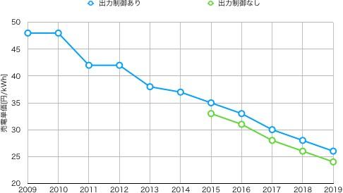 売電単価の推移